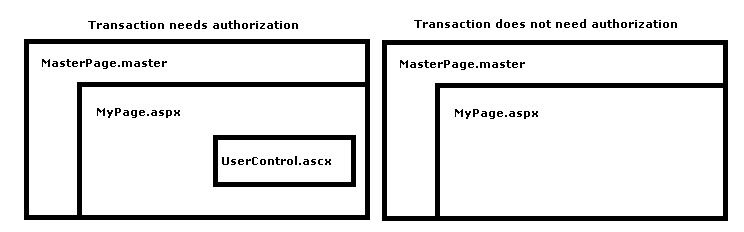 User control in layout diagram