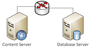 Content and Database servers on separate machines