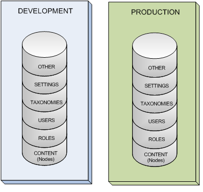 Drupal databases are identical