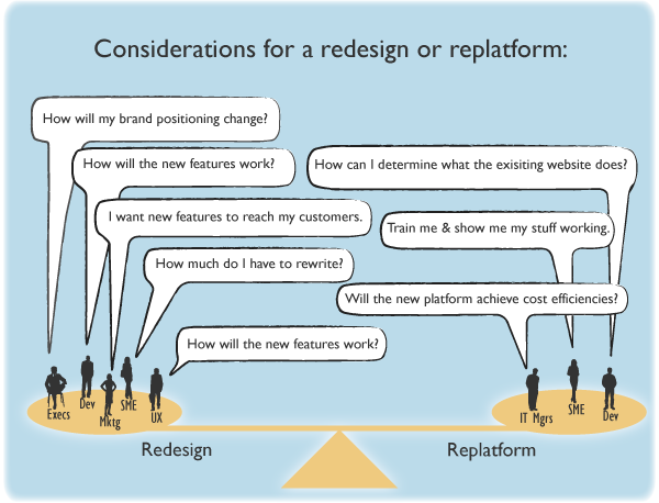 Considerations for a redesign or replatform