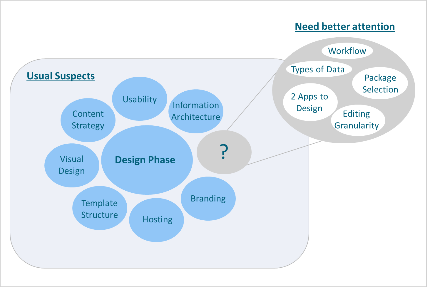 Project Design Template | Wcm Project Implementation Advice For Managers And Project Leaders