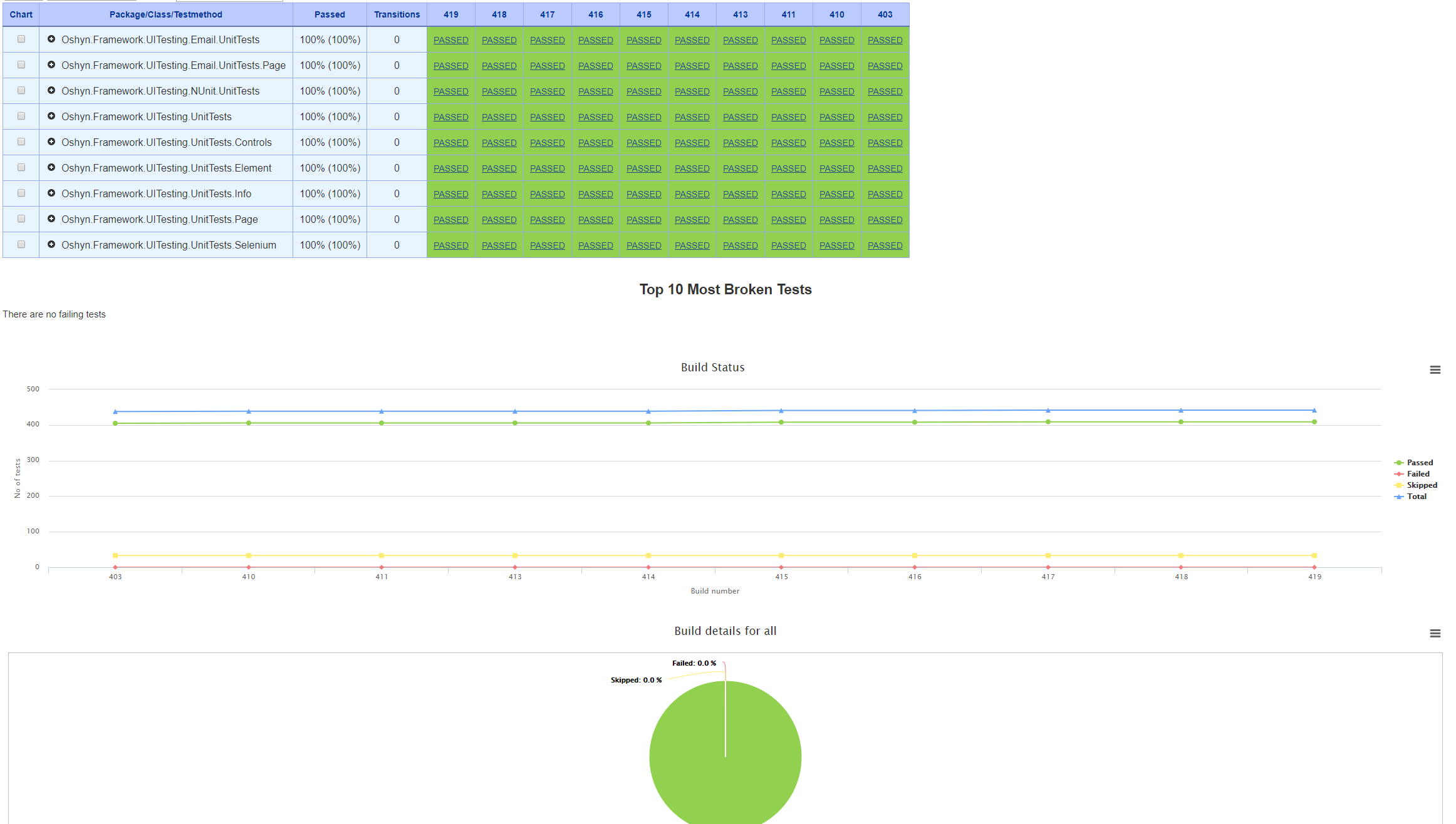 Build Test Results Over Time report