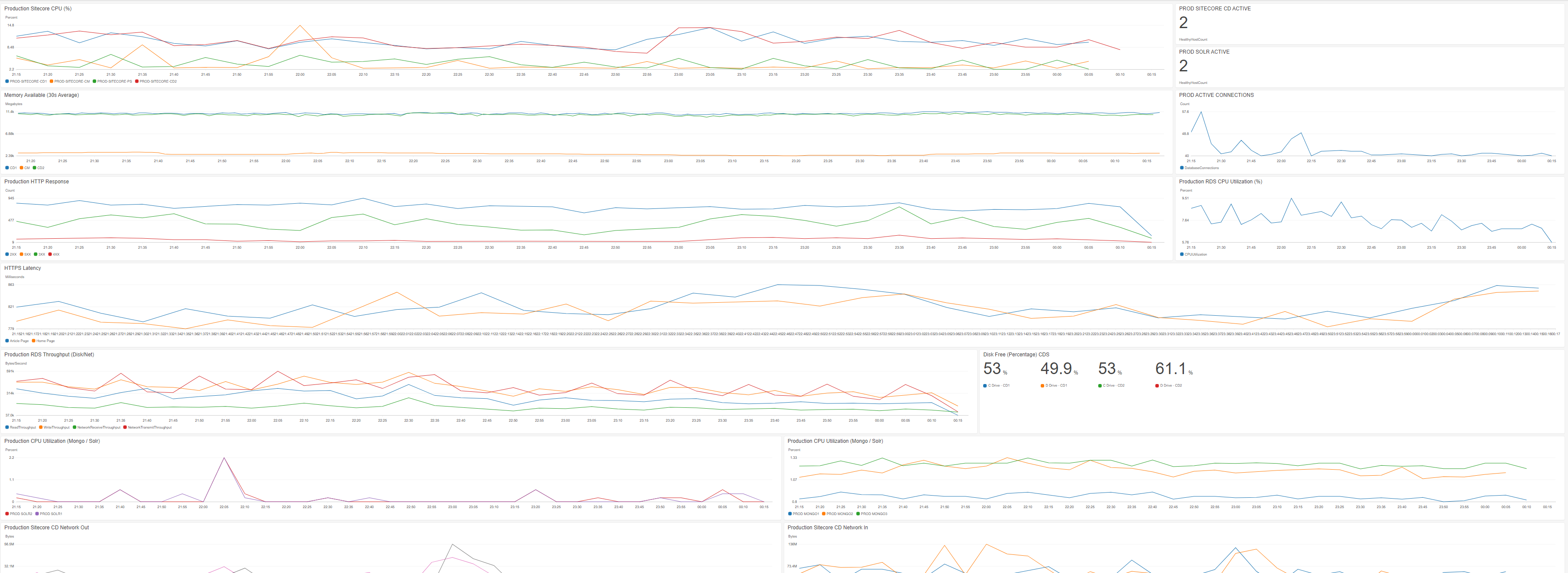 Production Dashboard for Sitecore in AWS screenshot