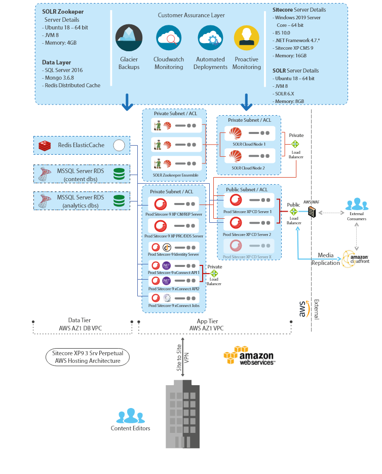 Sitecore AWS Architecture diagram