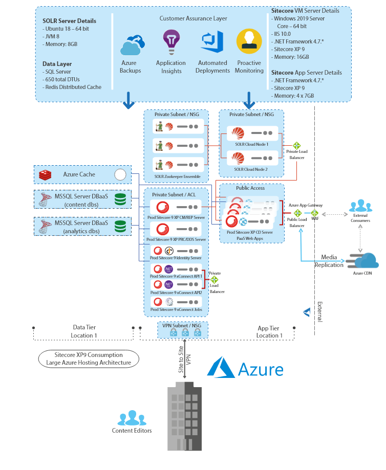 Sitecore Azure Architecture diagram