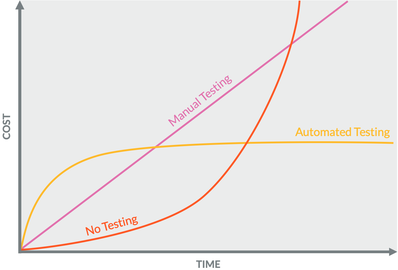 Cost vs Time line graph