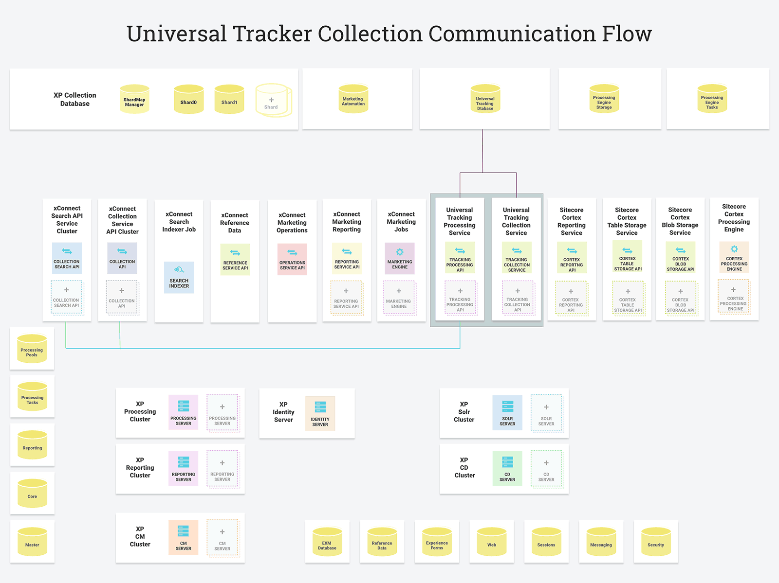 Universal Tracker Collection Communication Flow