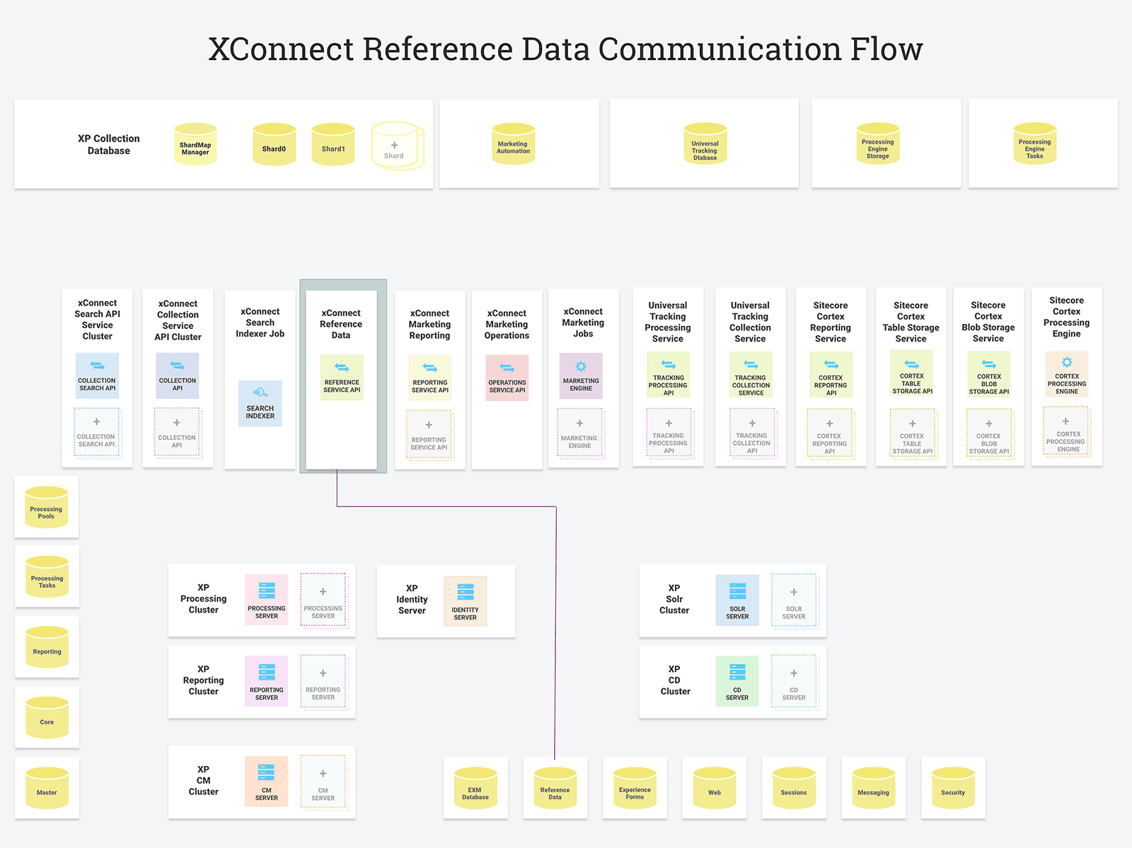 XConnect Reference Data Communication Flow