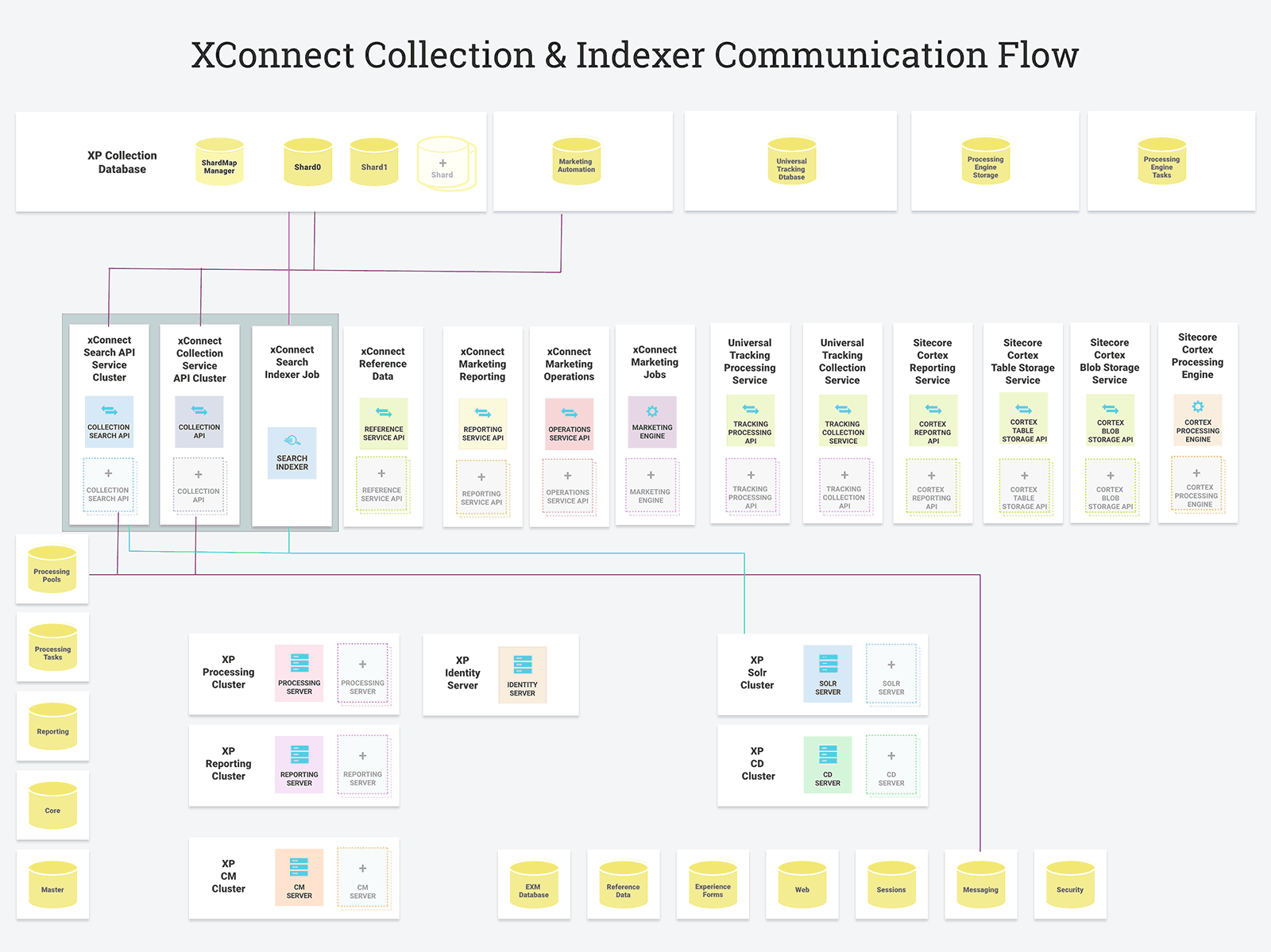 XConnect Collection & Indexer Communication Flow