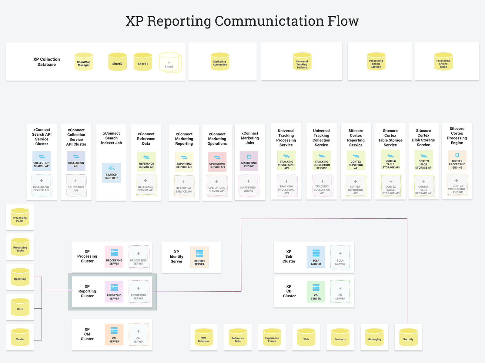 XP Reporting Communication Flow