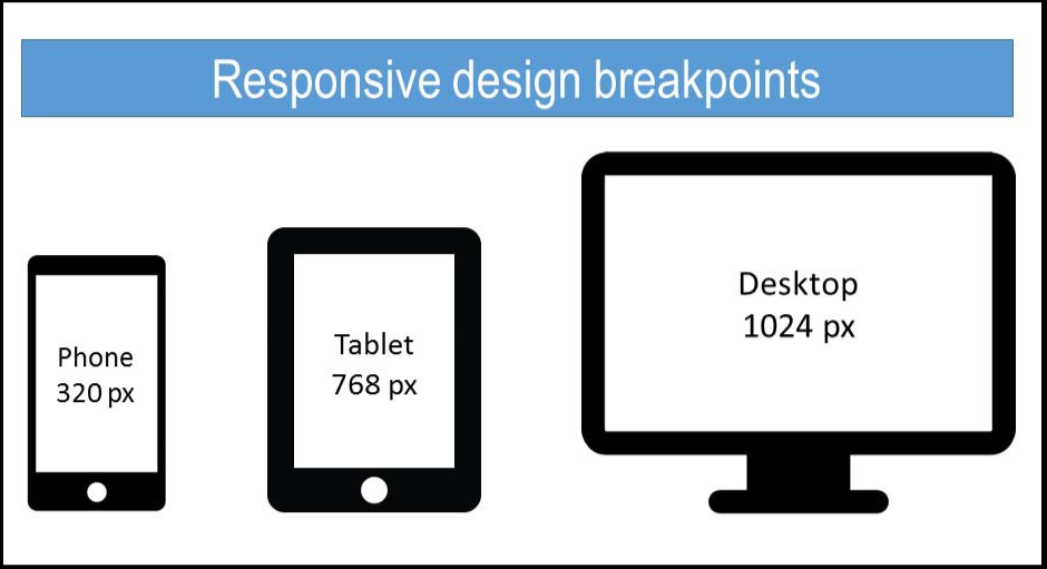 Responsive breakpoints to test