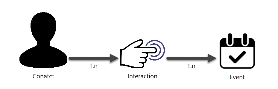 xConnect Interactions model
