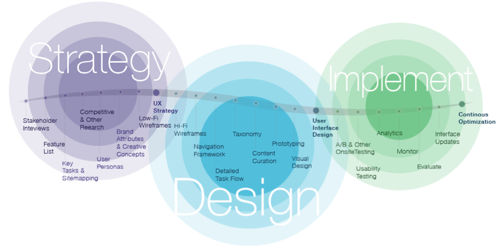 Strategy, Design, and Implementation